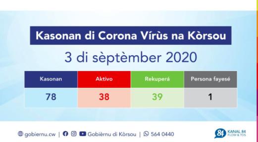 Curaçao heeft drie nieuwe coronagevallen erbij