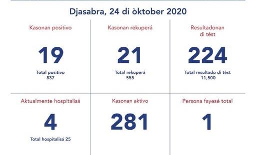 Curaçao heeft nog vier cononapatiënten in het ziekenhuis