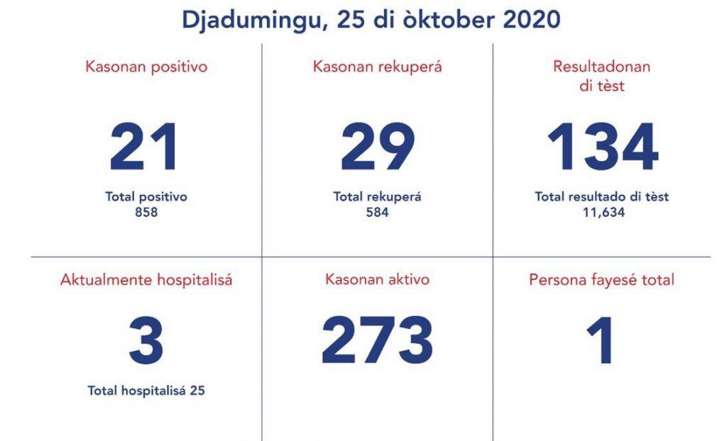 Vandaag 21 nieuwe besmettingen op Curaçao