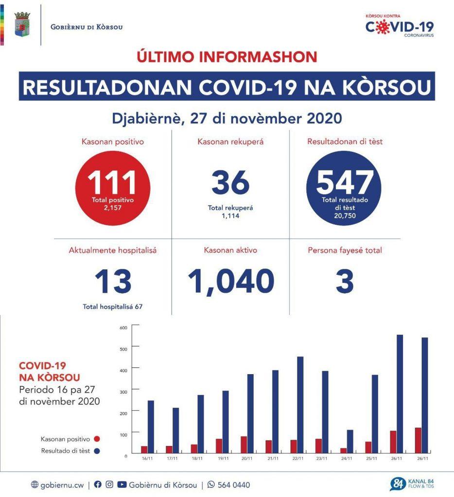 Curaçao is de grens van 1000 actieve besmettingen gepasseerd