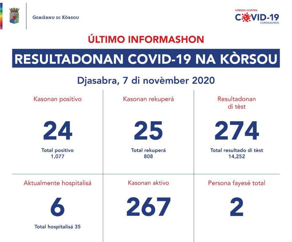 Curaçao meldt 24 nieuwe besmettingen