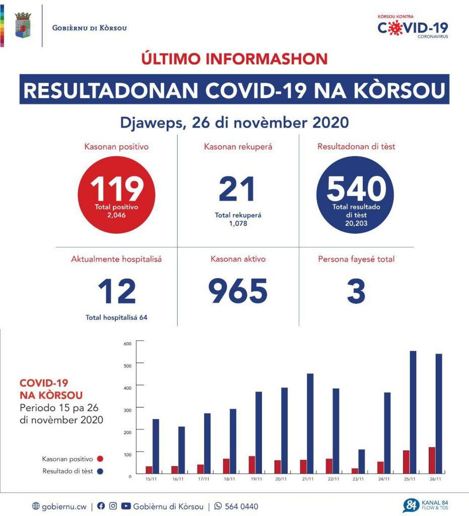 119 nieuwe besmettingen in één dag op Curaçao