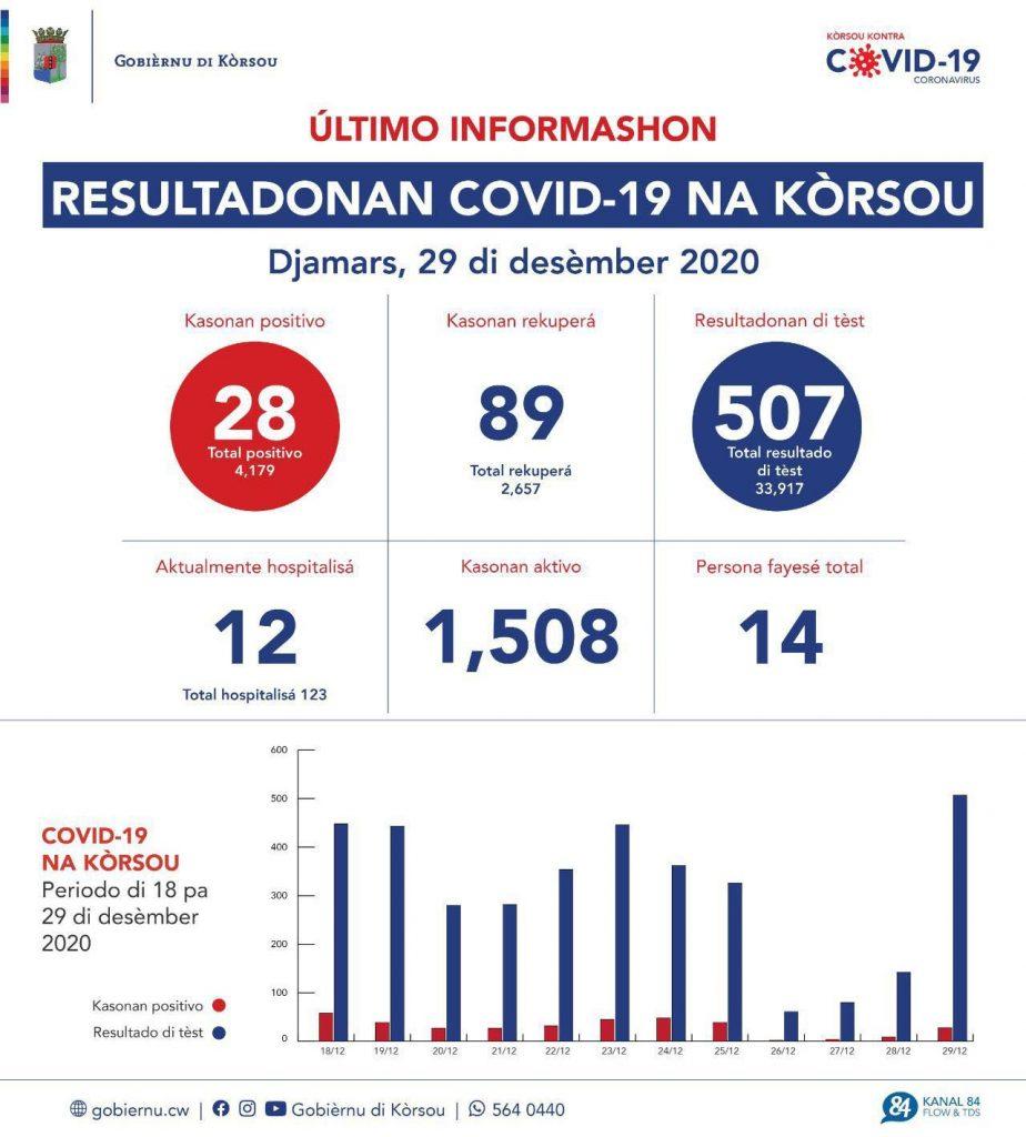 Aantal nieuwe cases gehalveerd op Curaçao