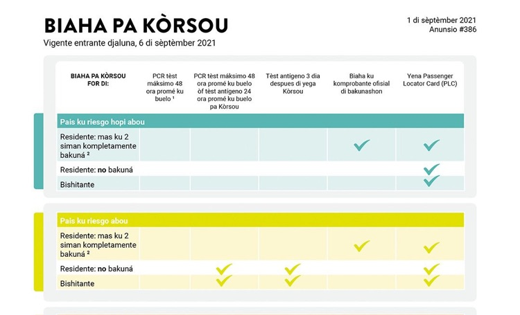 Reizen naar Curaçao met PCR test, dan maximaal 48 uur voor vertrek